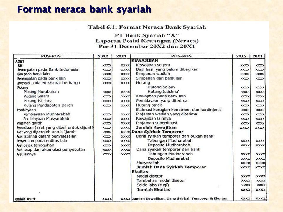 Format neraca bank syariah