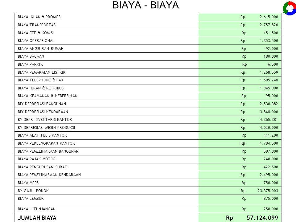 BIAYA - BIAYA BIAYA IKLAN & PROMOSI Rp 2.615.000 BIAYA TRANSPORTASI Rp 2.757.826 BIAYA FEE & KOMISI Rp 151.500 BIAYA OPERASIONAL Rp 1.353.500 BIAYA AN