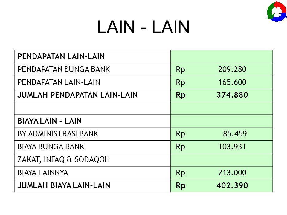 LAIN - LAIN PENDAPATAN LAIN-LAIN PENDAPATAN BUNGA BANK Rp 209.280 PENDAPATAN LAIN-LAIN Rp 165.600 JUMLAH PENDAPATAN LAIN-LAIN Rp 374.880 BIAYA LAIN - LAIN BY ADMINISTRASI BANK Rp 85.459 BIAYA BUNGA BANK Rp 103.931 ZAKAT, INFAQ & SODAQOH BIAYA LAINNYA Rp 213.000 JUMLAH BIAYA LAIN-LAIN Rp 402.390