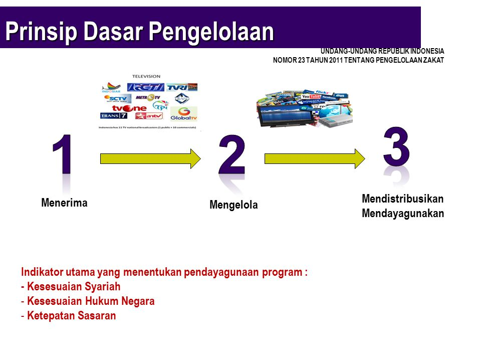Prinsip Dasar Pengelolaan Menerima Mengelola Mendistribusikan Mendayagunakan UNDANG-UNDANG REPUBLIK INDONESIA NOMOR 23 TAHUN 2011 TENTANG PENGELOLAAN