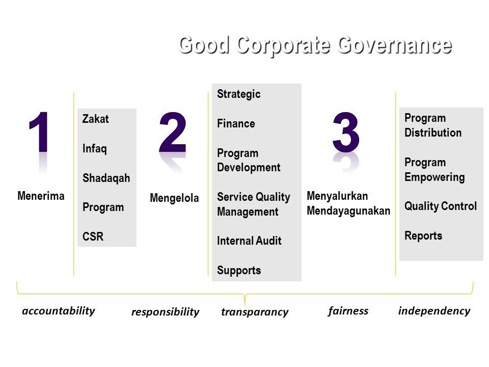 Good Corporate Governance Menerima Zakat Infaq Shadaqah Program CSR Mengelola Strategic Finance Program Development Service Quality Management Interna