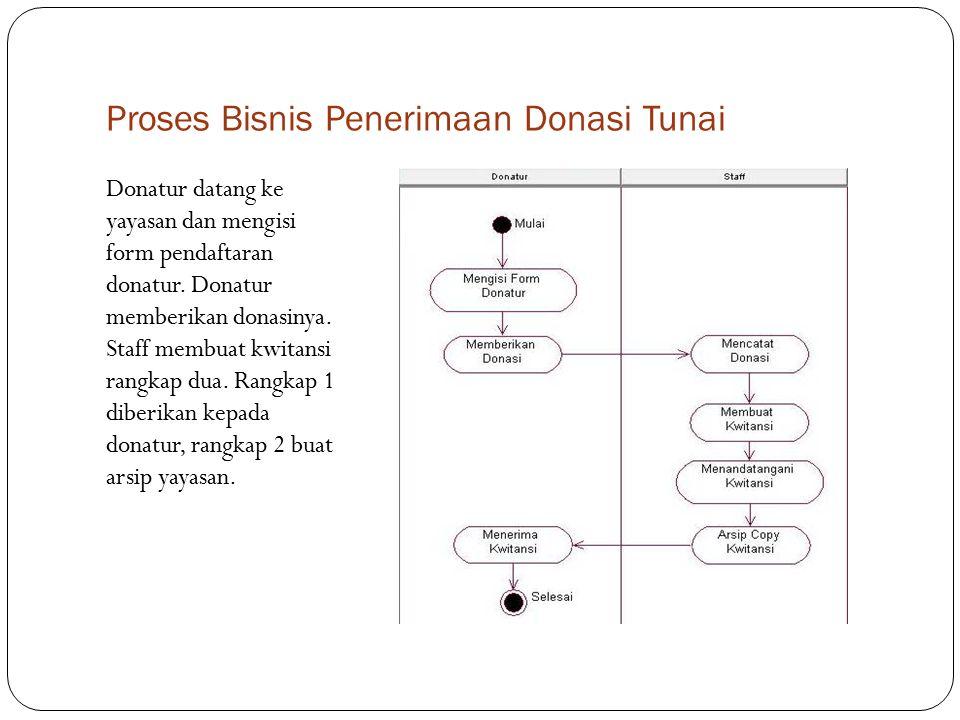 Proses Bisnis Penerimaan Donasi Via Transfer Donatur mentransfer donasinya melalui rekening yayasan.
