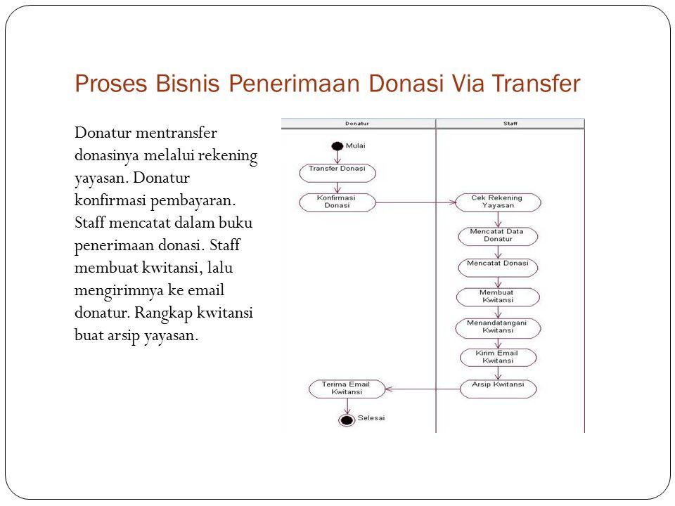 Proses Bisnis Penyaluran Donasi Staff konfirmasi data penerima.