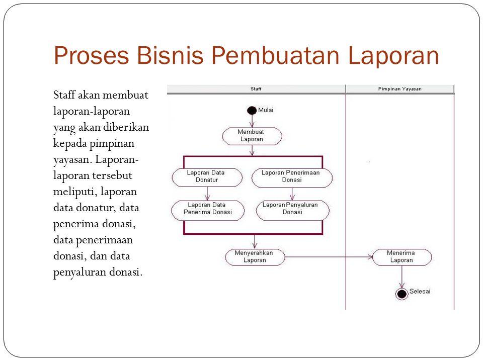 Use Case Diagram Use Case MasterUse Case Transaksi