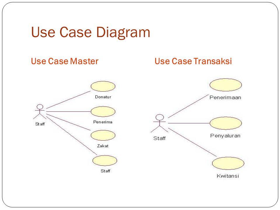 Use Case Diagram Laporan