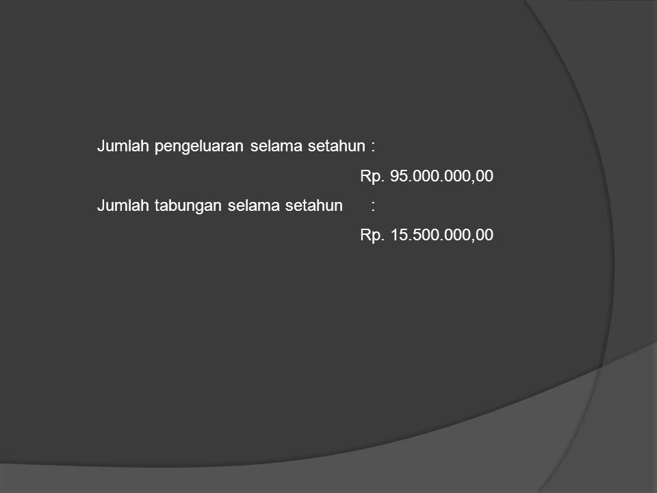 Jumlah pengeluaran selama setahun : Rp. 95.000.000,00 Jumlah tabungan selama setahun : Rp.