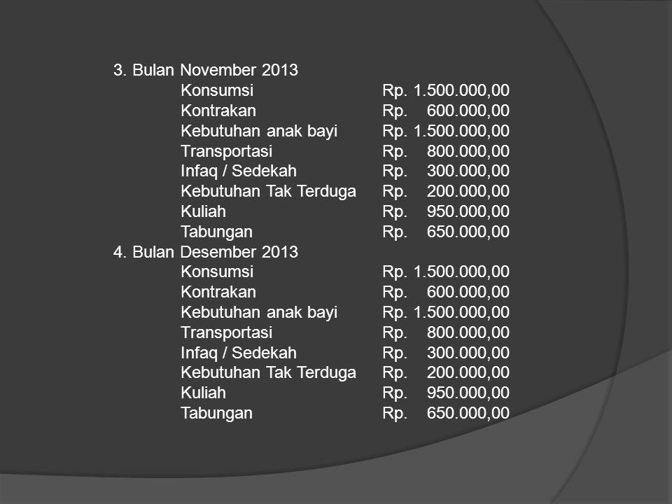 3. Bulan November 2013 Konsumsi Rp. 1.500.000,00 KontrakanRp. 600.000,00 Kebutuhan anak bayiRp. 1.500.000,00 TransportasiRp. 800.000,00 Infaq / Sedeka