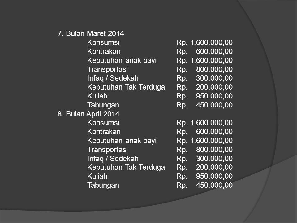 7. Bulan Maret 2014 Konsumsi Rp. 1.600.000,00 KontrakanRp. 600.000,00 Kebutuhan anak bayiRp. 1.600.000,00 TransportasiRp. 800.000,00 Infaq / SedekahRp