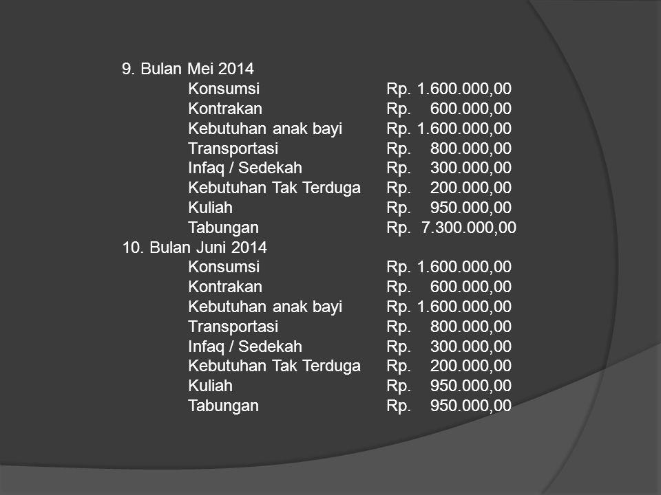 9. Bulan Mei 2014 Konsumsi Rp. 1.600.000,00 KontrakanRp. 600.000,00 Kebutuhan anak bayiRp. 1.600.000,00 TransportasiRp. 800.000,00 Infaq / SedekahRp.