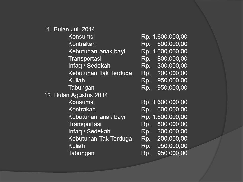 11. Bulan Juli 2014 Konsumsi Rp. 1.600.000,00 KontrakanRp. 600.000,00 Kebutuhan anak bayiRp. 1.600.000,00 TransportasiRp. 800.000,00 Infaq / SedekahRp