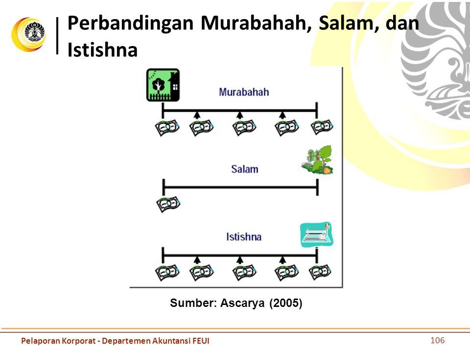 Perbandingan Murabahah, Salam, dan Istishna Sumber: Ascarya (2005) 106 Pelaporan Korporat - Departemen Akuntansi FEUI