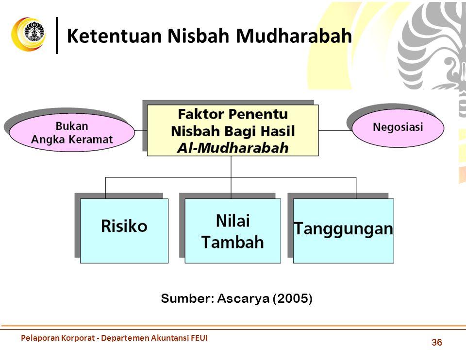 Ketentuan Nisbah Mudharabah 36 Sumber: Ascarya (2005) Pelaporan Korporat - Departemen Akuntansi FEUI