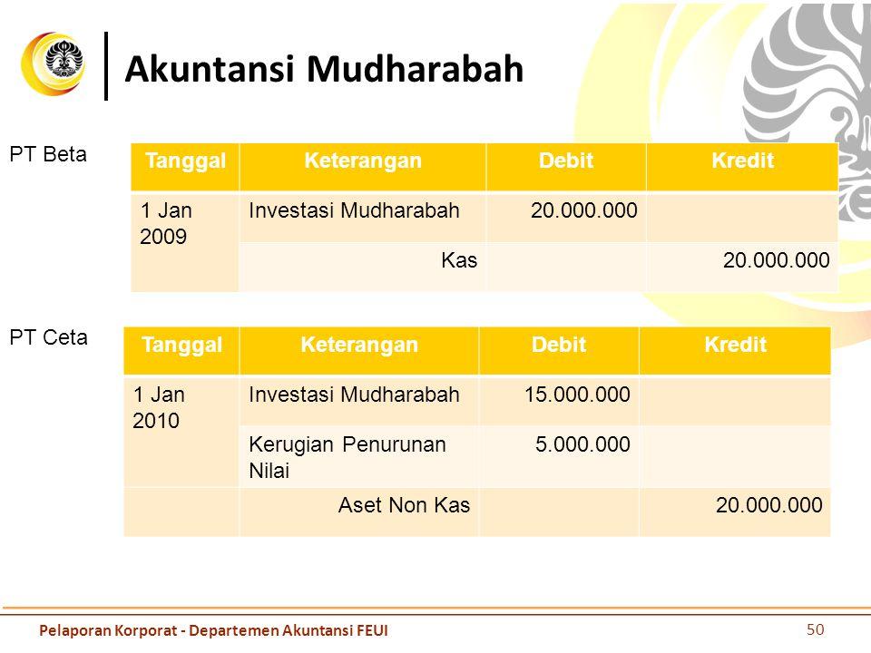 Akuntansi Mudharabah TanggalKeteranganDebitKredit 1 Jan 2009 Investasi Mudharabah20.000.000 Kas20.000.000 PT Beta TanggalKeteranganDebitKredit 1 Jan 2
