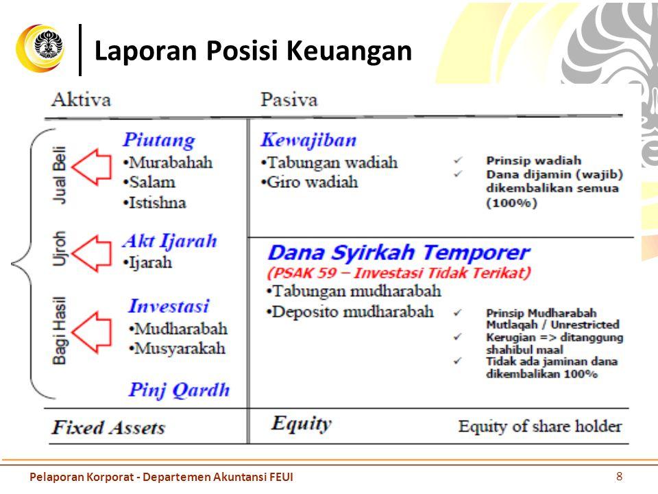 Laporan Posisi Keuangan 8 Pelaporan Korporat - Departemen Akuntansi FEUI
