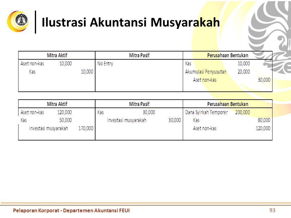 Ilustrasi Akuntansi Musyarakah 93 Pelaporan Korporat - Departemen Akuntansi FEUI