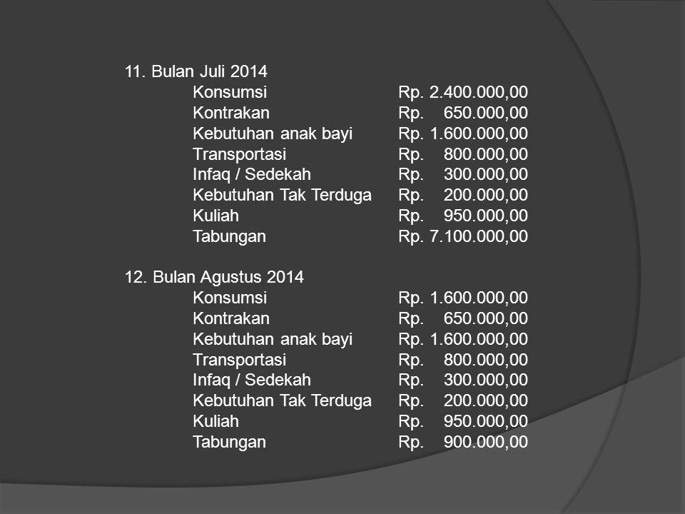 11. Bulan Juli 2014 Konsumsi Rp. 2.400.000,00 KontrakanRp. 650.000,00 Kebutuhan anak bayiRp. 1.600.000,00 TransportasiRp. 800.000,00 Infaq / SedekahRp