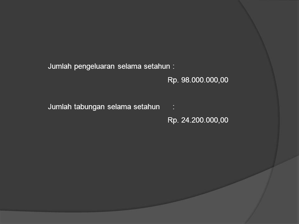 Jumlah pengeluaran selama setahun : Rp. 98.000.000,00 Jumlah tabungan selama setahun : Rp. 24.200.000,00