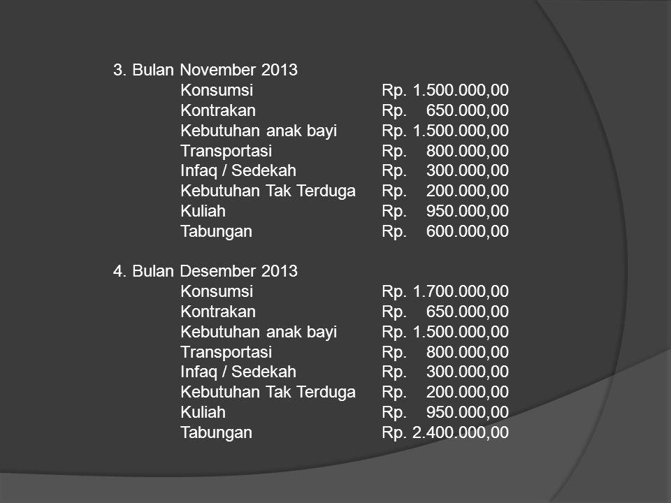 3. Bulan November 2013 Konsumsi Rp. 1.500.000,00 KontrakanRp. 650.000,00 Kebutuhan anak bayiRp. 1.500.000,00 TransportasiRp. 800.000,00 Infaq / Sedeka