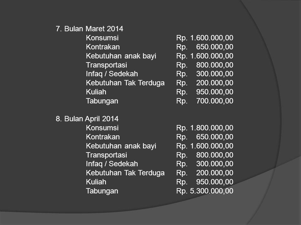 7. Bulan Maret 2014 Konsumsi Rp. 1.600.000,00 KontrakanRp. 650.000,00 Kebutuhan anak bayiRp. 1.600.000,00 TransportasiRp. 800.000,00 Infaq / SedekahRp