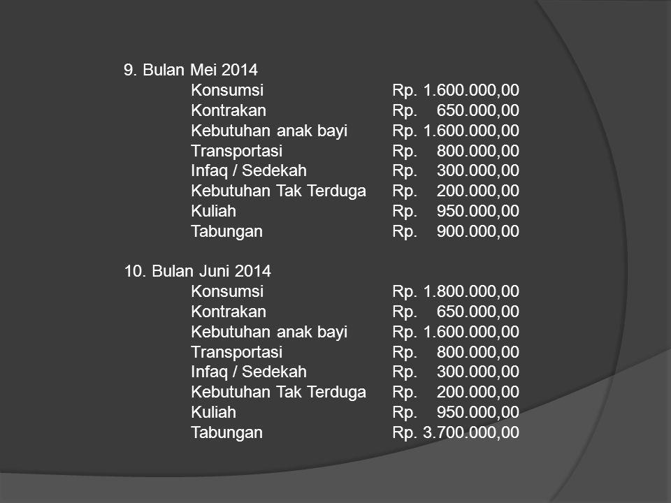 9. Bulan Mei 2014 Konsumsi Rp. 1.600.000,00 KontrakanRp. 650.000,00 Kebutuhan anak bayiRp. 1.600.000,00 TransportasiRp. 800.000,00 Infaq / SedekahRp.