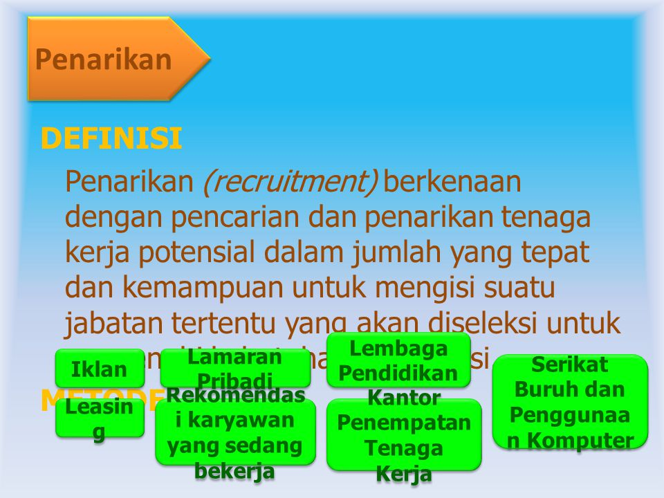 Sumber Intern *Penataran (upgrading) yaitu dengan mendidik dan memberi pelatihan *Pemindahan (transfering) yaitu posisi yng kurang disenangi ke posisi lain yang lebih memuaskan kebutuhan *Pengangkatan (promoting) yaitu pengangkatan ke jabatan yang lebih tinggi lagi.