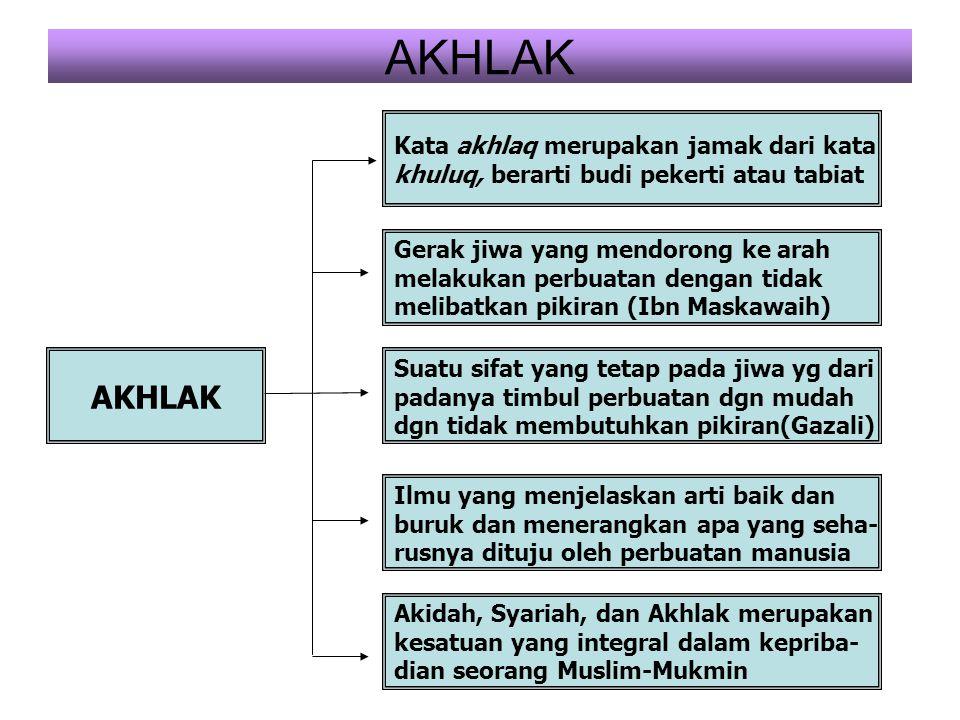 AKHLAK Kata akhlaq merupakan jamak dari kata khuluq, berarti budi pekerti atau tabiat Gerak jiwa yang mendorong ke arah melakukan perbuatan dengan tid