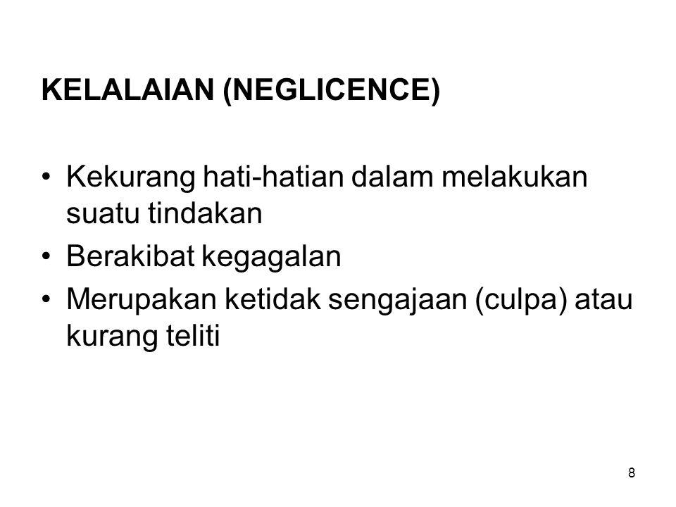 KELALAIAN (NEGLICENCE) Kekurang hati-hatian dalam melakukan suatu tindakan Berakibat kegagalan Merupakan ketidak sengajaan (culpa) atau kurang teliti