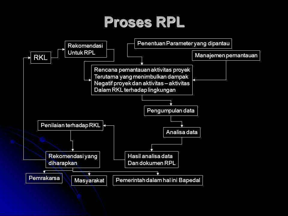 Proses RPL RKL Rencana pemantauan aktivitas proyek Terutama yang menimbulkan dampak Negatif proyek dan aktivitas – aktivitas Dalam RKL terhadap lingku