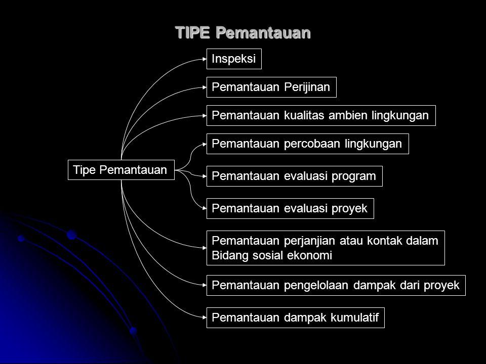 TIPE Pemantauan Tipe Pemantauan Inspeksi Pemantauan Perijinan Pemantauan kualitas ambien lingkungan Pemantauan percobaan lingkungan Pemantauan evaluas