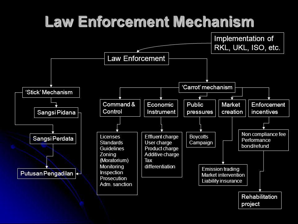 Law Enforcement Mechanism 'Stick' Mechanism 'Carrot' mechanism Law Enforcement Sangsi Pidana Sangsi Perdata Putusan Pengadilan Command & Control Econo