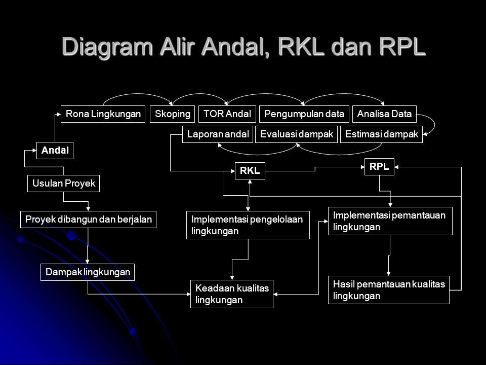Diagram Alir Andal, RKL dan RPL Usulan Proyek Andal Rona LingkunganSkopingTOR AndalAnalisa DataPengumpulan data Estimasi dampakEvaluasi dampakLaporan