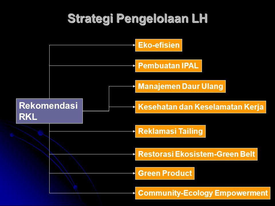 Strategi Pengelolaan LH Rekomendasi RKL Eko-efisien Pembuatan IPAL Manajemen Daur Ulang Kesehatan dan Keselamatan Kerja Green Product Reklamasi Tailin