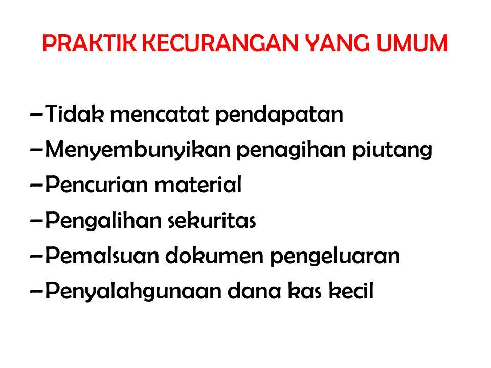 PRAKTIK KECURANGAN YANG UMUM –Tidak mencatat pendapatan –Menyembunyikan penagihan piutang –Pencurian material –Pengalihan sekuritas –Pemalsuan dokumen