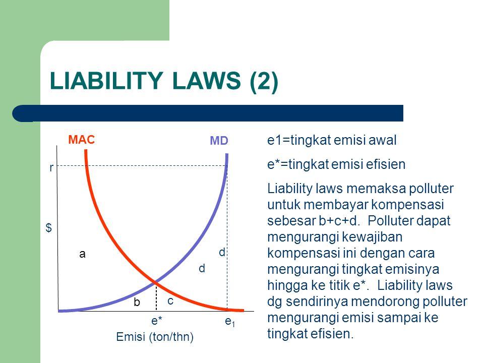 LIABILITY LAWS (2) e1=tingkat emisi awal e*=tingkat emisi efisien Liability laws memaksa polluter untuk membayar kompensasi sebesar b+c+d.