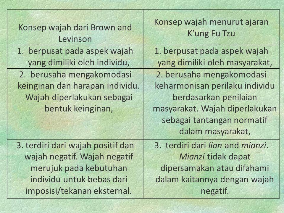 Konsep wajah dari Brown and Levinson Konsep wajah menurut ajaran K'ung Fu Tzu 1. berpusat pada aspek wajah yang dimiliki oleh individu, 1. berpusat pa
