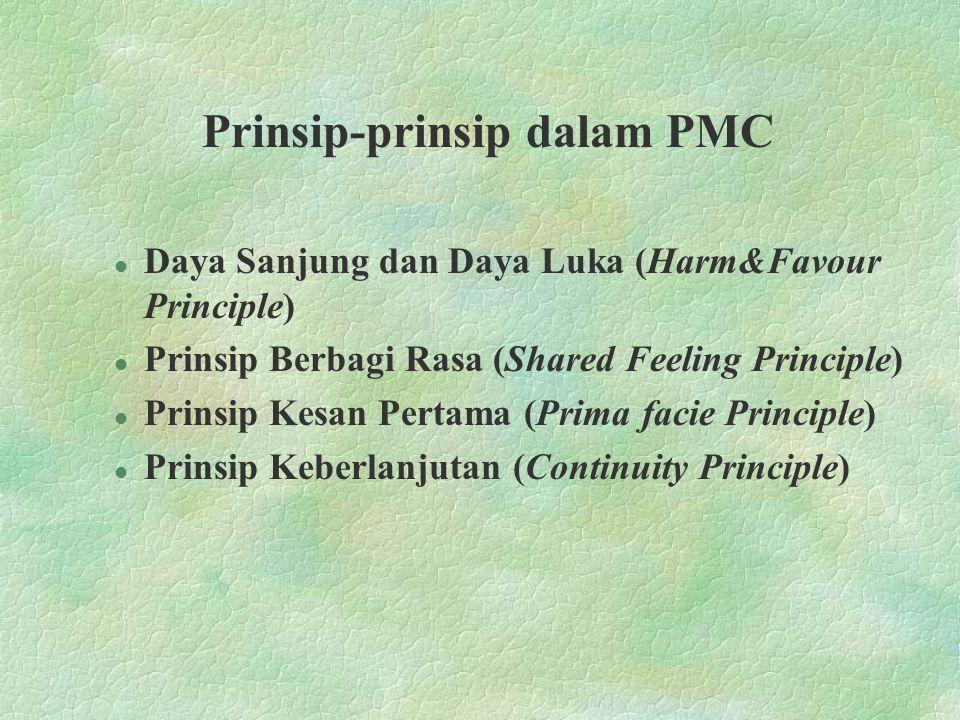 Prinsip-prinsip dalam PMC l Daya Sanjung dan Daya Luka (Harm&Favour Principle) l Prinsip Berbagi Rasa (Shared Feeling Principle) l Prinsip Kesan Perta