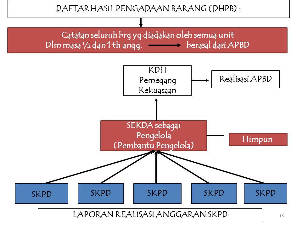 13 Catatan seluruh brg yg diadakan oleh semua unit Dlm masa ½ dan 1 th angg. berasal dari APBD SKPD KDH Pemegang Kekuasaan SEKDA sebagai Pengelola (Pe