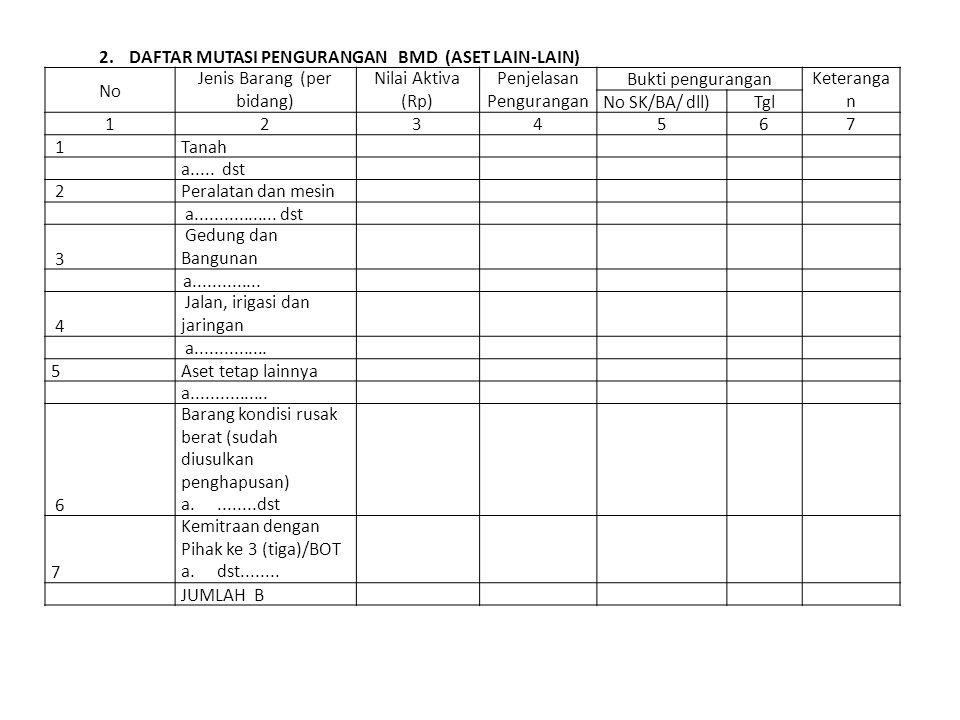 2.DAFTAR MUTASI PENGURANGAN BMD (ASET LAIN-LAIN) No Jenis Barang (per bidang) Nilai Aktiva (Rp) Penjelasan Pengurangan Bukti penguranganKeteranga n No