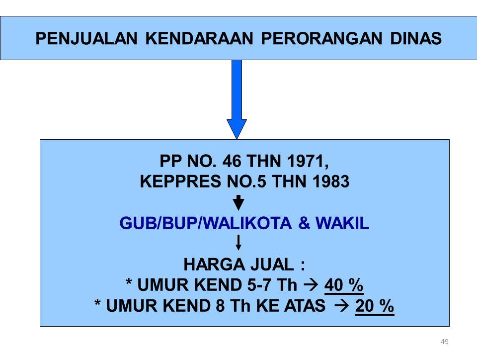 49 PENJUALAN KENDARAAN PERORANGAN DINAS PP NO. 46 THN 1971, KEPPRES NO.5 THN 1983 GUB/BUP/WALIKOTA & WAKIL HARGA JUAL : * UMUR KEND 5-7 Th  40 % * UM
