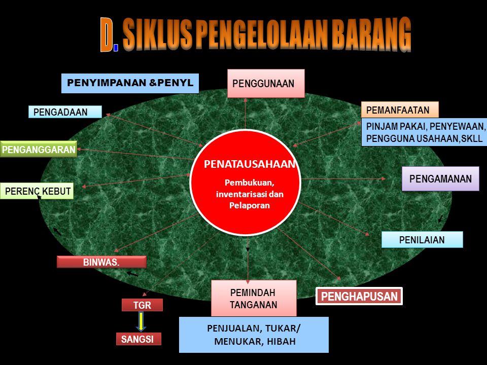 7 BMD SELAIN TANAH/BANGU NAN BMD BERUPA TANAH/BANGU NAN TERTENTU PENERBITAN PERSETUJUAN PEMANFAATAN DAN PEMINDAH TANGANAN SESUAI BATAS KEWENANGAN DPRD PENATAUSAHAAN PEMBUKUAN PELAPORAN INVENTARISASI DAFTAR BMD INPUT NERACA PEMERINTAH DAERAH PENGGUNAA N BMD PENYELENGGARAAN TUGAS POKOK DAN FUNGSI SATKER PERANGKAT DAERAH PELAKSANAAN PEMANFAATAN DAN PEMINDAHTANGANAN BMD SELAIN TANAH / BANGUNAN DENGAN PERSETUJUAN PENGELOLA BARANG BMD TANAH DAN BANGUNAN TERTENTU DENGAN PERSETUJUAN PENGELOLA BARANG GUBERNUR/BUP ATI/WALIKOTA SESUAI BATAS KEWENANGAN DPRD Kewajiban penetapan status penggunaan BMD Penetapan status penggunaan BMD SESUAI KEWENANGANPEMANFAATAN SEWA PINJAM PAKAI KSP BSG-BGS PEMINDAHTANGANA N PENJUALAN TUKAR MENUKAR PMD HIBAH PENGAWASAN/PENGENDALIA N PENGHAPUSAN BMD PENILAIAN BMD PEMELIHARAAN BMD PEMBAHASAN RENCANA KEBUTUHAN BMD PENGGUNA BARANG PENGELOLA BARANG PEMANFAATAN DAN PEMINDAHTANGANAN BMD BERUPA TANAH /ATAU BANGUNAN Penyerahan BMD tanah/bangunan yang idle/ tidak digunakan sesuai TUPOKSI Pemindahan status penggunaan BMD