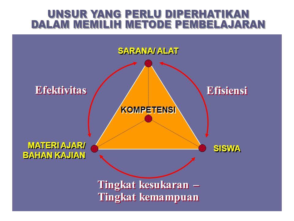 SISWA MATERI AJAR/ BAHAN KAJIAN SARANA/ ALAT Efisiensi Efektivitas Tingkat kesukaran – Tingkat kemampuan KOMPETENSI
