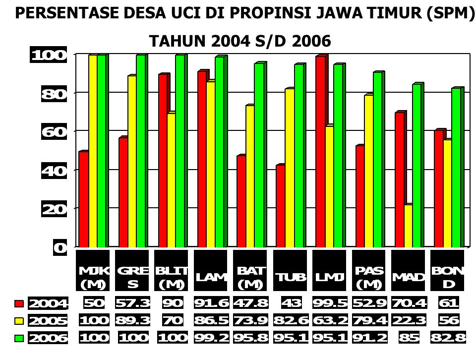 PPERSENTASE DESA UCI DI PROPINSI JAWA TIMUR (SPM) TAHUN 2004 S/D 2006
