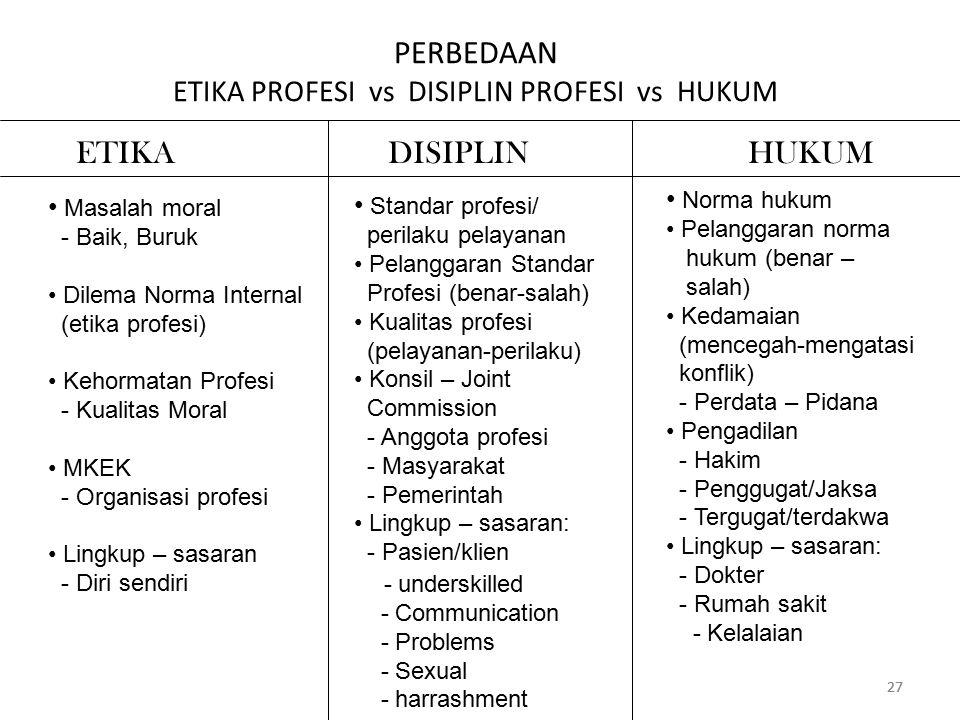 27 PERBEDAAN ETIKA PROFESI vs DISIPLIN PROFESI vs HUKUM ETIKA DISIPLIN HUKUM Masalah moral - Baik, Buruk Dilema Norma Internal (etika profesi) Kehormatan Profesi - Kualitas Moral MKEK - Organisasi profesi Lingkup – sasaran - Diri sendiri Standar profesi/ perilaku pelayanan Pelanggaran Standar Profesi (benar-salah) Kualitas profesi (pelayanan-perilaku) Konsil – Joint Commission - Anggota profesi - Masyarakat - Pemerintah Lingkup – sasaran: - Pasien/klien - underskilled - Communication - Problems - Sexual - harrashment Norma hukum Pelanggaran norma hukum (benar – salah) Kedamaian (mencegah-mengatasi konflik) - Perdata – Pidana Pengadilan - Hakim - Penggugat/Jaksa - Tergugat/terdakwa Lingkup – sasaran: - Dokter - Rumah sakit - Kelalaian