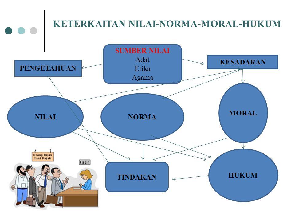 KETERKAITAN NILAI-NORMA-MORAL-HUKUM NILAI NORMA MORAL HUKUM TINDAKAN SUMBER NILAI Adat Etika Agama PENGETAHUAN KESADARAN