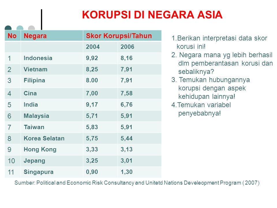 KORUPSI DI NEGARA ASIA NoNegaraSkor Korupsi/Tahun 20042006 1 Indonesia9,928,16 2 Vietnam8,257,91 3 Filipina8.007,91 4 Cina7,007,58 5 India9,176,76 6 M