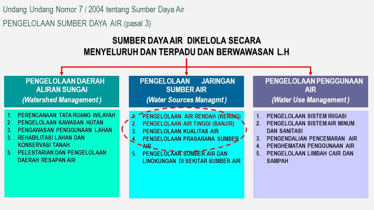 PP No.37/2010 tentang Bendungan RPP Rawa RPP Danau PP No.42/2008 tentang Pengelolaan SDA RPP tentang Pengusahaan SDA RPP tentang Hak Guna Air RPP tent