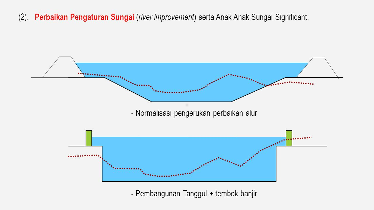 (1). Melokalisir Banjir, Meningkatan Kapasitas Alur Sungai dengan Pembangunan Tanggul. B H F Intensitas Debit Banjir Rencana Q yang dikehendaki untuk