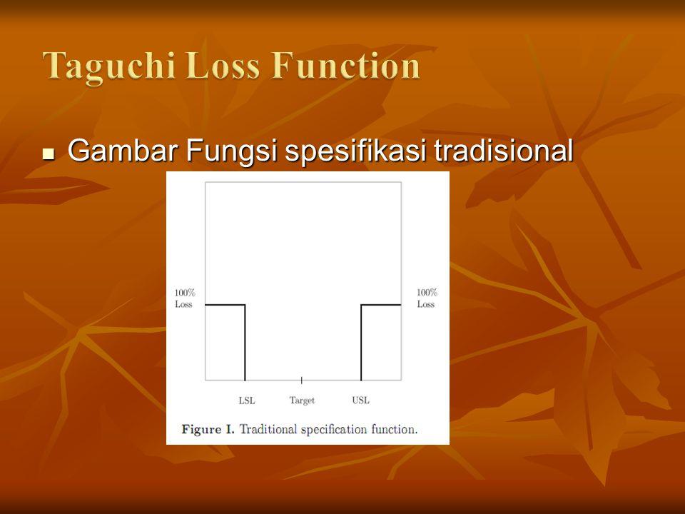 Gambar Fungsi spesifikasi tradisional Gambar Fungsi spesifikasi tradisional
