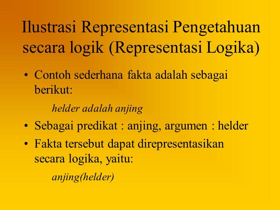 Ilustrasi Representasi Pengetahuan secara logik (Representasi Logika) Contoh sederhana fakta adalah sebagai berikut: helder adalah anjing Sebagai pred