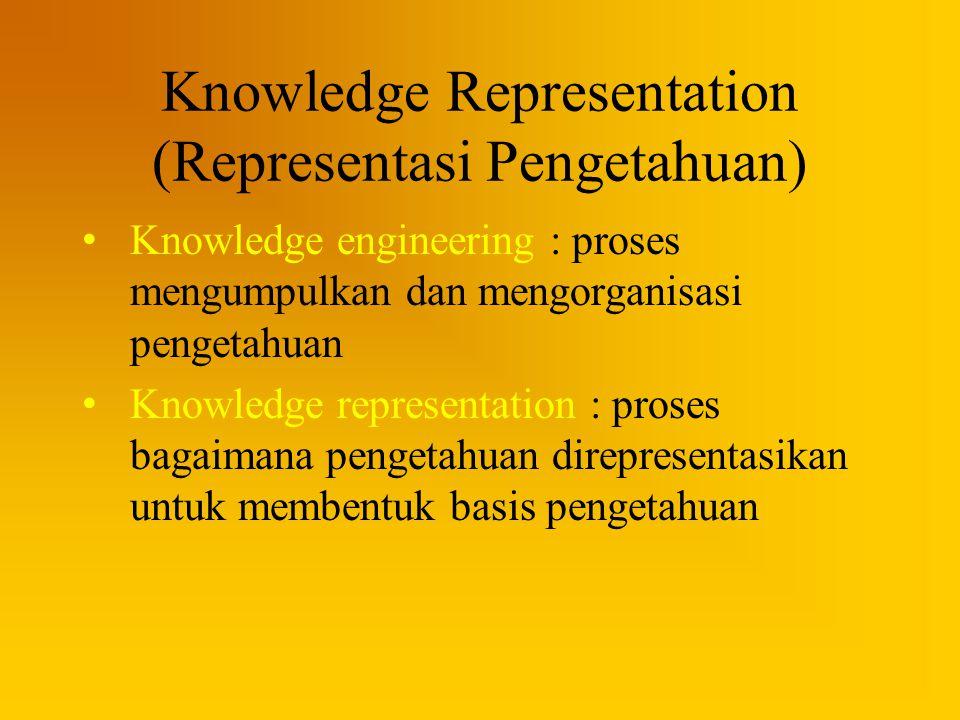Knowledge Representation (Representasi Pengetahuan) Knowledge engineering : proses mengumpulkan dan mengorganisasi pengetahuan Knowledge representatio